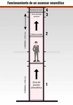Como funciona un ascensor neumatico